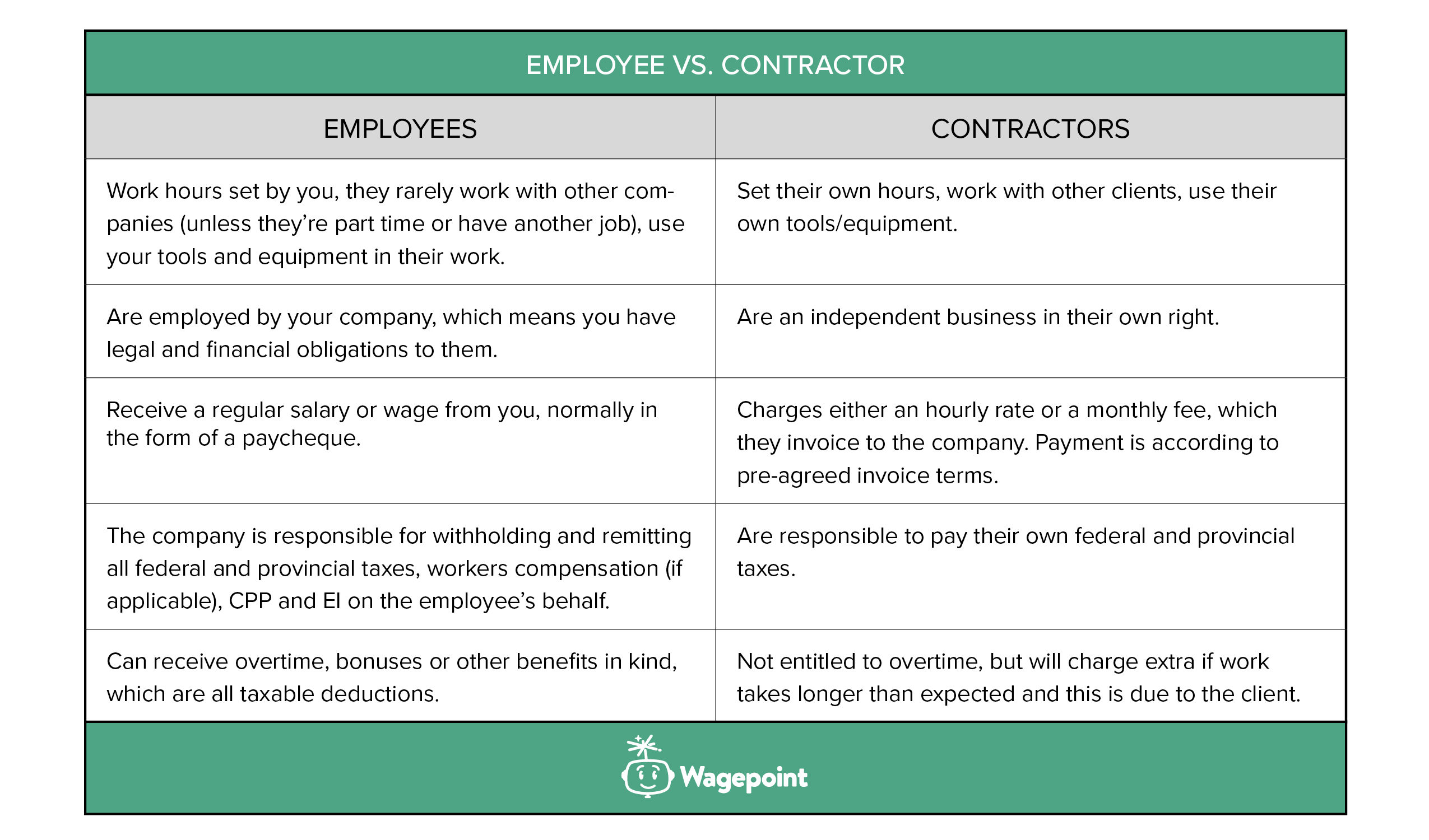 differences between employee and contractor for payroll
