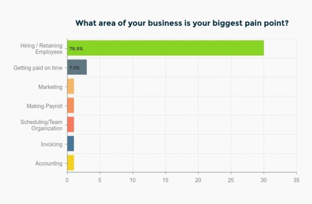Service Business Biggest Paint Point: Hiring and Retaining Employees
