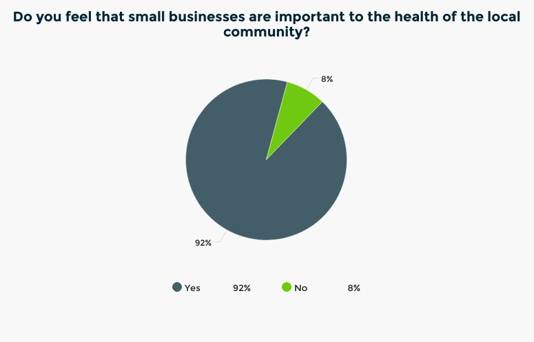 Do you feel that small businesses are important to the health of the local community?