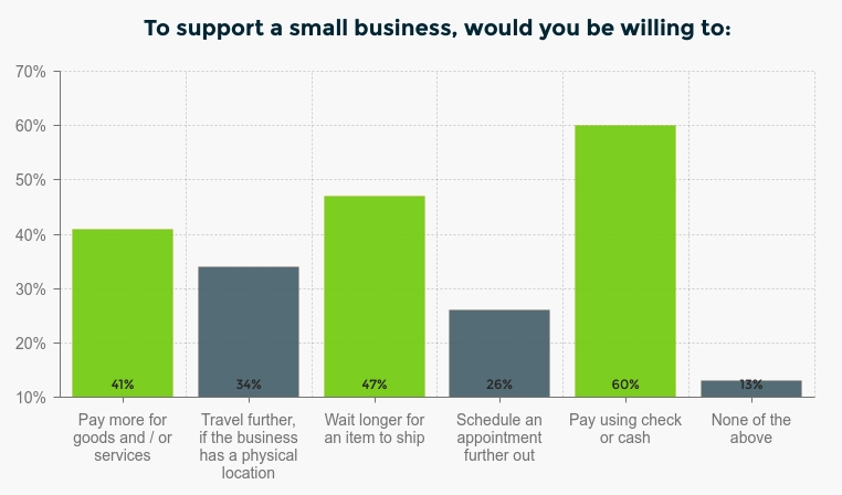 Supporting small business statistics