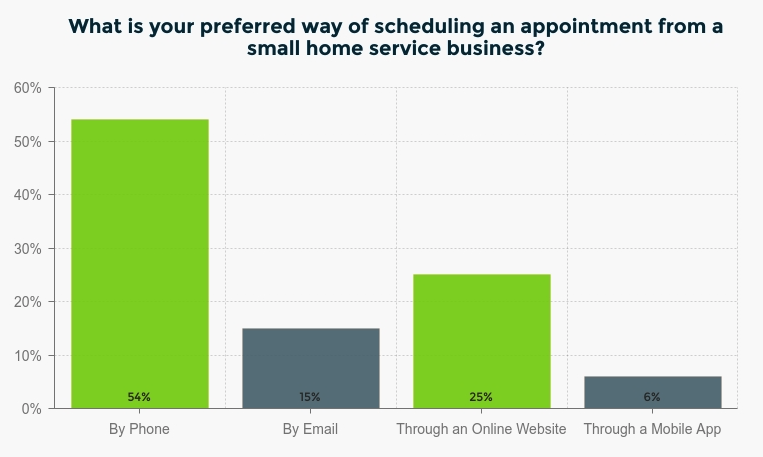 Preferred way of scheduling appointments from small home service businesses.