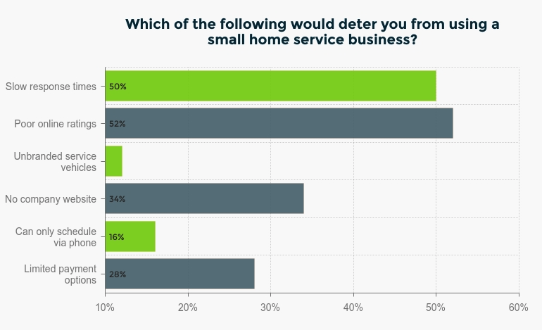 Which of the following would deter you from using a small home service business?