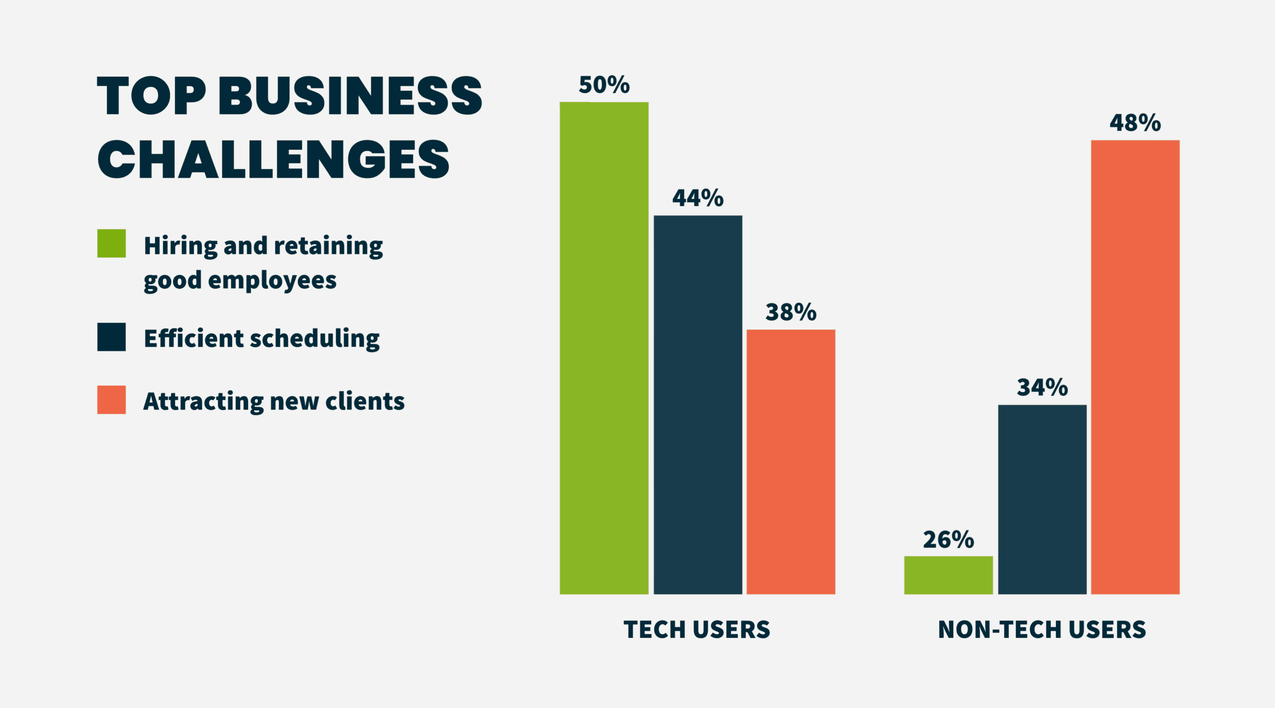 Top Home Service Business Challenges 2020