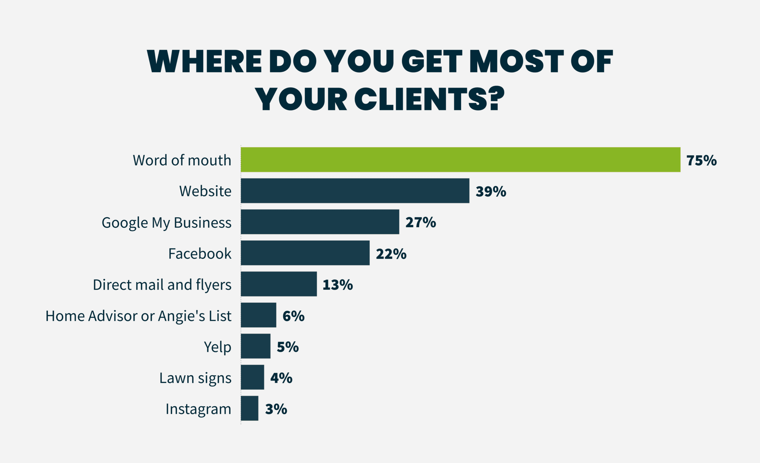 Home Services Industry Trend Report: Where do you get most of your clients?