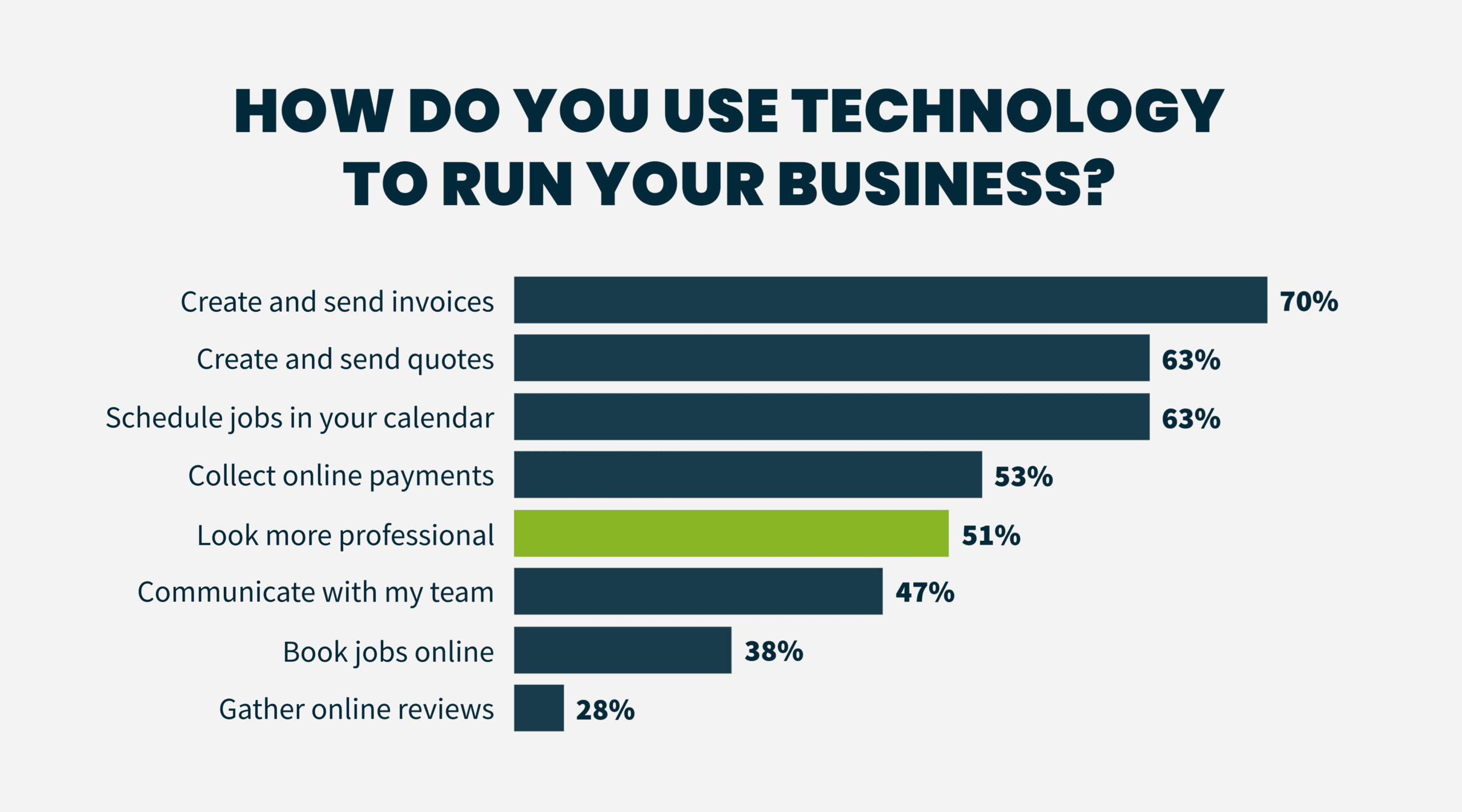 Home Service Industry Trends: How Do you Use Technology to Run Your Business?