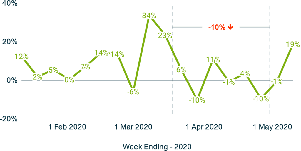 COVID-19 impact on green businesses: median revenue YoY