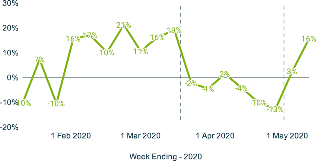 COVID-19 impact on green businesses: new work scheduled YoY