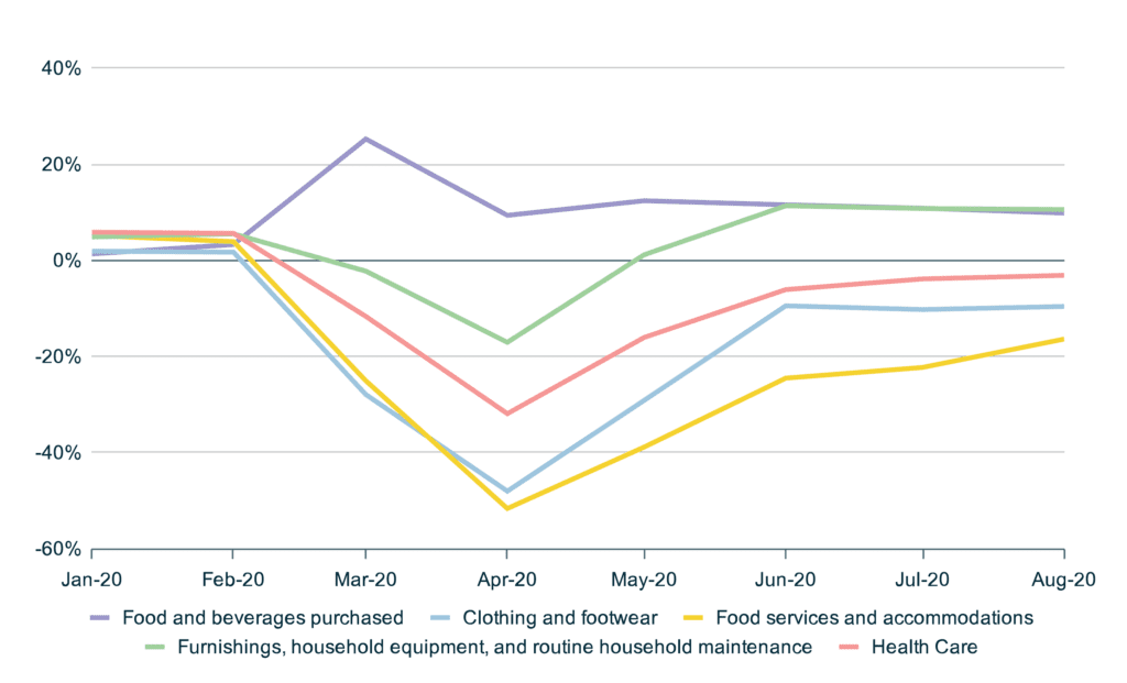 Consumer Spending Category Comparison - YoY Change - Home Service Businesses