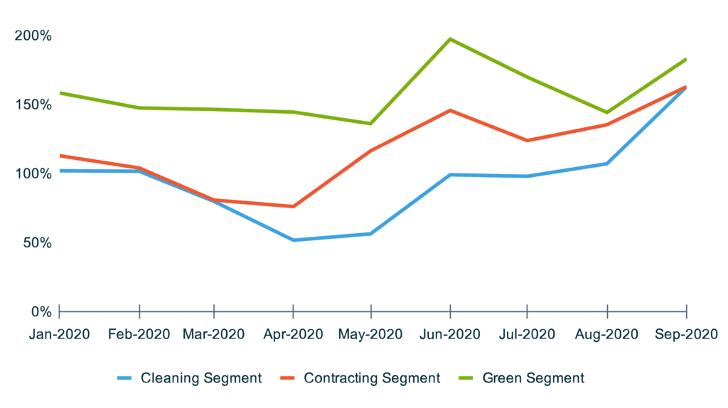 YoY Growth In Visit Reminders sent to customers of home service businesses