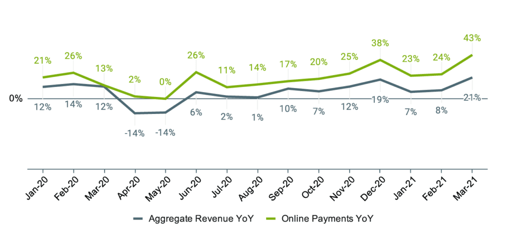 Home Service Economic Report - 2021 Q1- YoY Growth in Aggregate Revenue and Online Payments