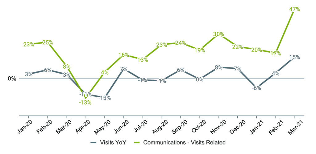 Home Service Economic Report - 2021 Q1- YoY Growth in Visits and Communications - Visits Related