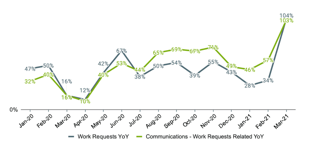Home Service Economic Report - 2021 Q1- YoY Growth in Work Requests and Communications - Work Requests Related